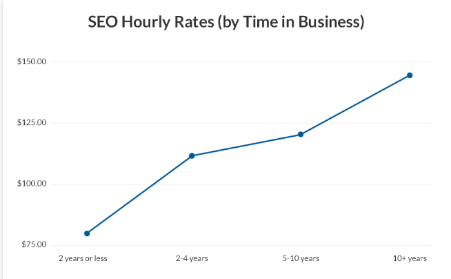 How much does SEO Services cost Canada