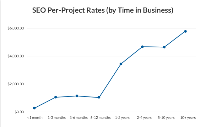 SEO pricing hourly rate in Canada